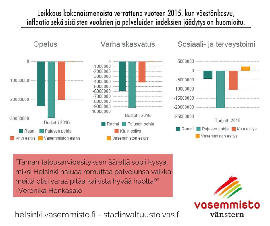 Helsinki Sosiaalitoimi